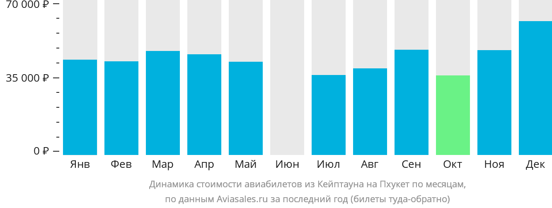 Динамика стоимости авиабилетов из Кейптауна на Пхукет по месяцам