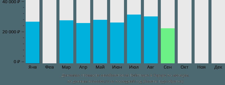 Динамика стоимости авиабилетов из Кейптауна в Хараре по месяцам