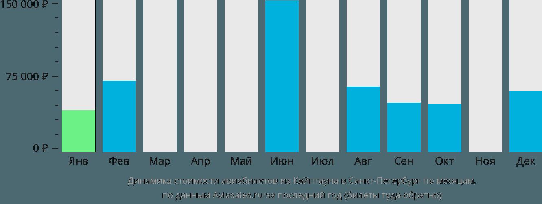 Динамика стоимости авиабилетов из Кейптауна в Санкт-Петербург по месяцам