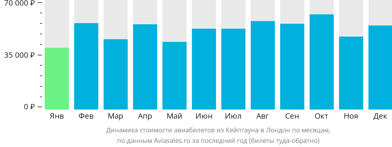 Динамика стоимости авиабилетов из Кейптауна в Лондон по месяцам