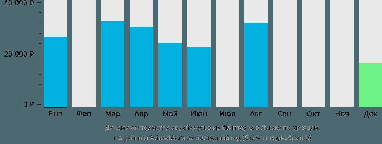 Динамика стоимости авиабилетов из Кейптауна в Лусаку по месяцам