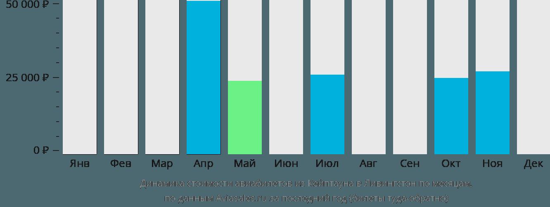 Динамика стоимости авиабилетов из Кейптауна в Ливингстон по месяцам