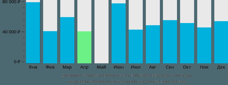 Динамика стоимости авиабилетов из Кейптауна в Москву по месяцам