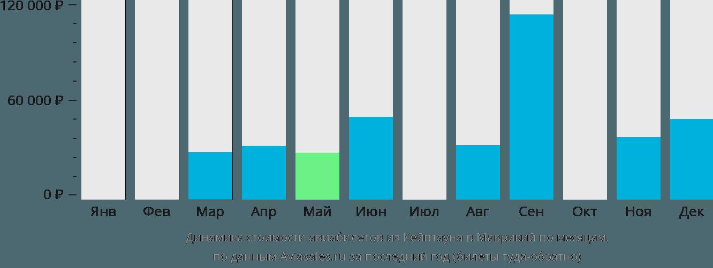 Динамика стоимости авиабилетов из Кейптауна в Маврикий по месяцам