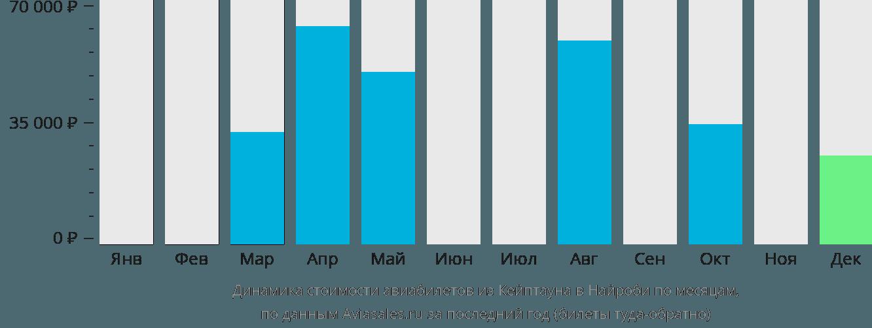 Динамика стоимости авиабилетов из Кейптауна в Найроби по месяцам