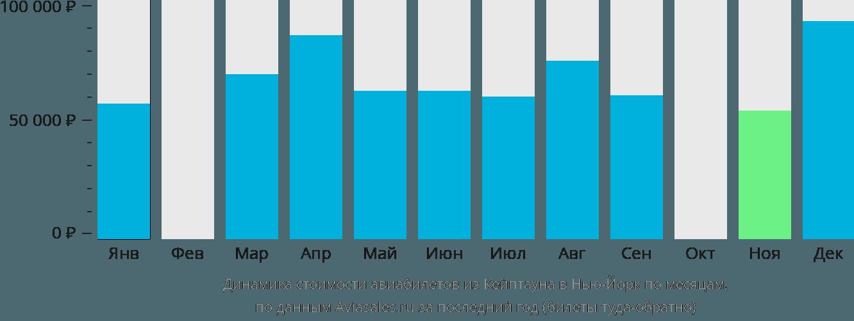 Динамика стоимости авиабилетов из Кейптауна в Нью-Йорк по месяцам