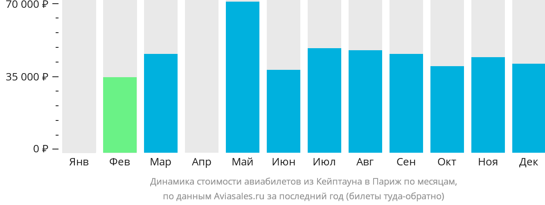 Динамика стоимости авиабилетов из Кейптауна в Париж по месяцам
