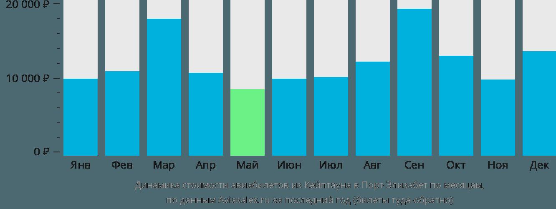 Динамика стоимости авиабилетов из Кейптауна в Порт-Элизабет по месяцам