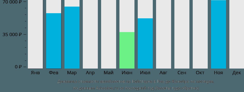 Динамика стоимости авиабилетов из Кейптауна в Рио-де-Жанейро по месяцам
