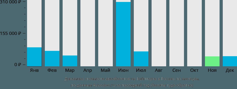 Динамика стоимости авиабилетов из Кейптауна в Россию по месяцам