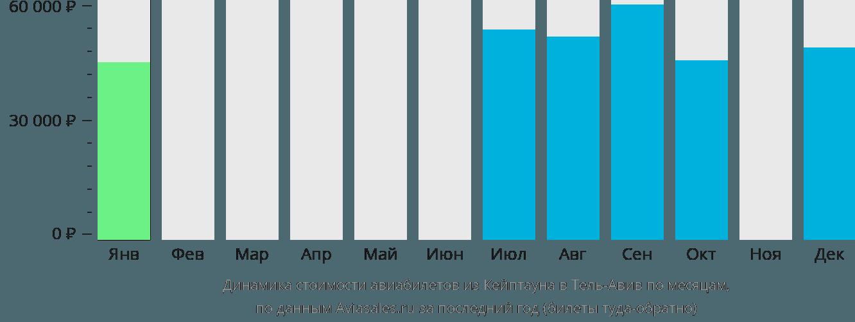 Динамика стоимости авиабилетов из Кейптауна в Тель-Авив по месяцам