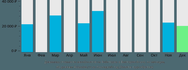 Динамика стоимости авиабилетов из Кейптауна в Виктория-Фоллс по месяцам