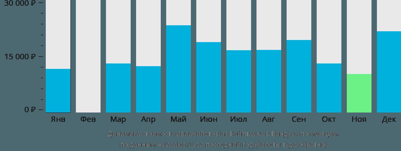 Динамика стоимости авиабилетов из Кейптауна в Виндхук по месяцам