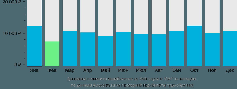 Динамика стоимости авиабилетов из Кейптауна в ЮАР по месяцам
