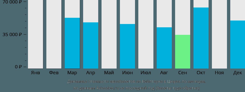 Динамика стоимости авиабилетов из Кейптауна в Цюрих по месяцам