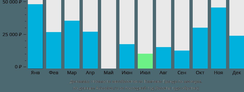 Динамика стоимости авиабилетов из Кампина-Гранди по месяцам