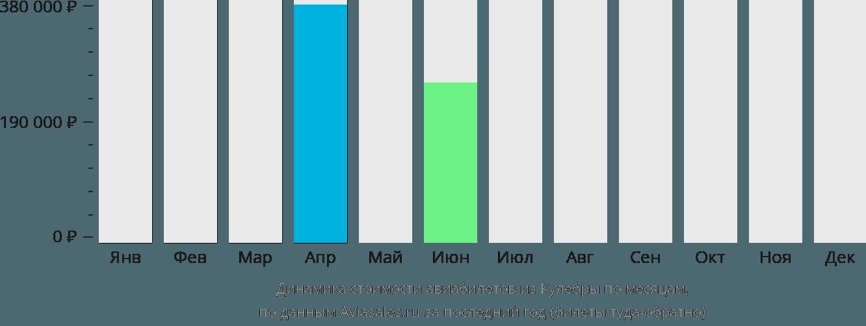 Динамика стоимости авиабилетов из Кулебры по месяцам