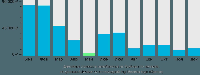 Динамика стоимости авиабилетов из Крайовы по месяцам