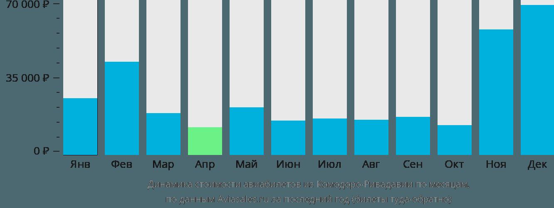 Динамика стоимости авиабилетов из Комодоро-Ривадавия по месяцам