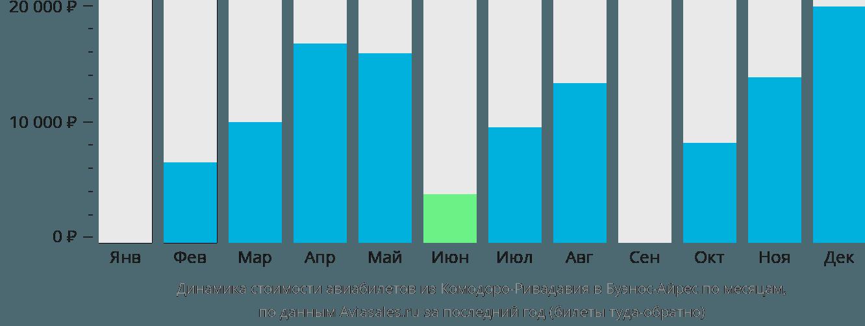 Динамика стоимости авиабилетов из Комодоро-Ривадавии в Буэнос-Айрес по месяцам