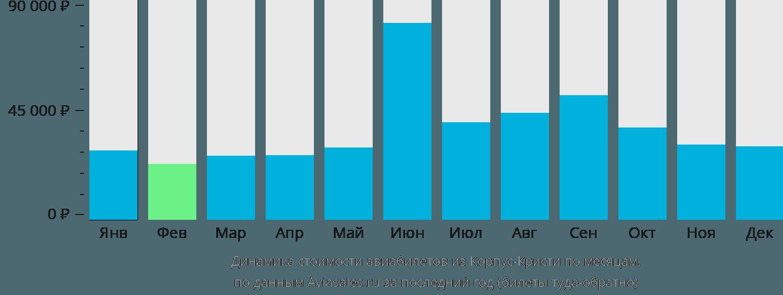 Динамика стоимости авиабилетов из Корпус-Кристи по месяцам