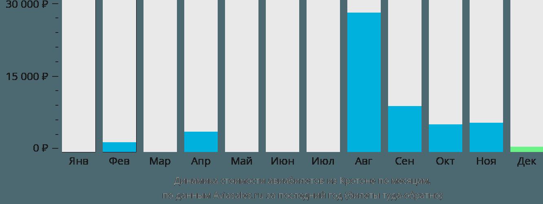 Динамика стоимости авиабилетов из Кротона по месяцам