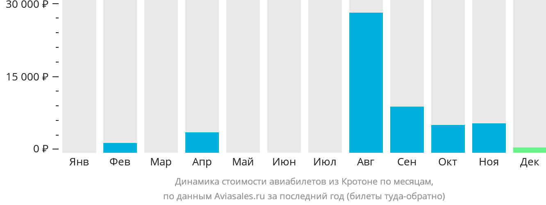 Динамика стоимости авиабилетов из Кротоне по месяцам