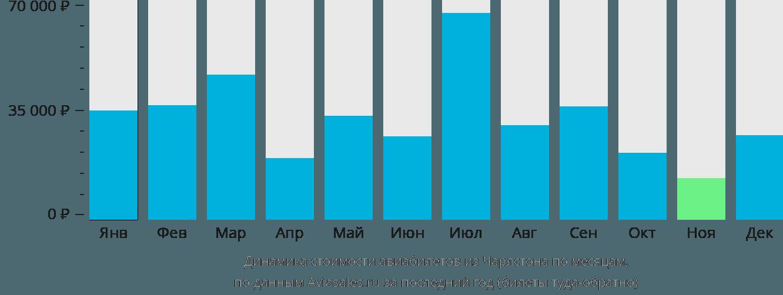Динамика стоимости авиабилетов из Чарлстона по месяцам