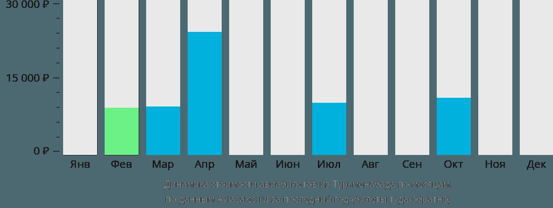 Динамика стоимости авиабилетов из Туркменабат по месяцам
