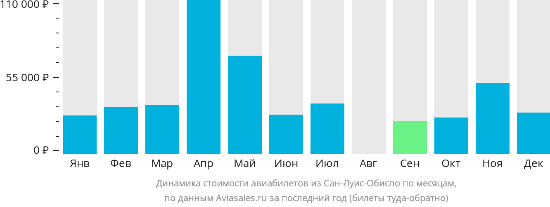 Динамика стоимости авиабилетов из Сан-Луис-Обиспо по месяцам