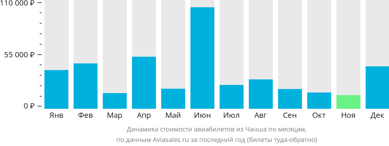 Динамика стоимости авиабилетов из Чанши по месяцам