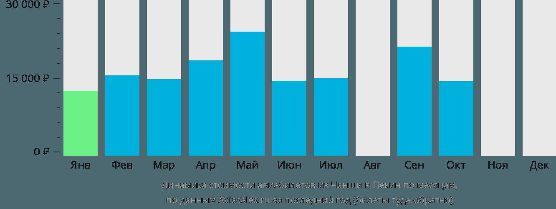 Динамика стоимости авиабилетов из Чанши в Пекин по месяцам