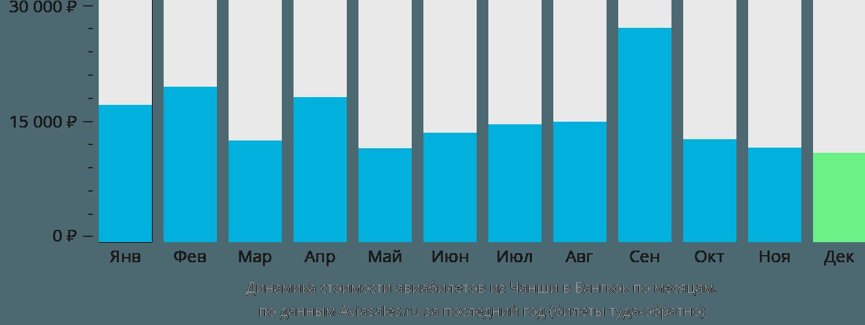 Динамика стоимости авиабилетов из Чанши в Бангкок по месяцам