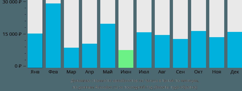 Динамика стоимости авиабилетов из Чанша в Китай по месяцам