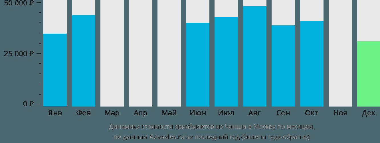 Динамика стоимости авиабилетов из Чанша в Москву по месяцам