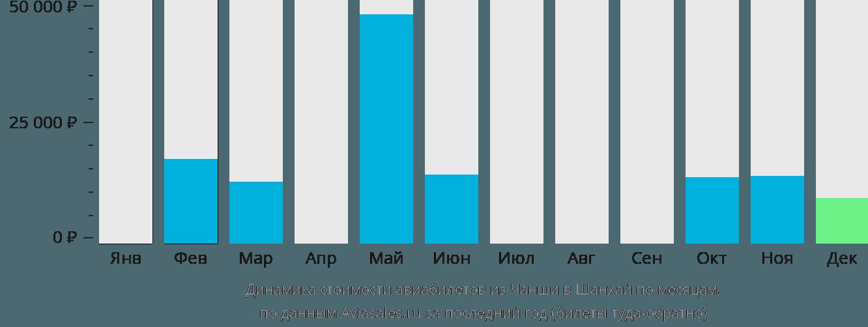 Динамика стоимости авиабилетов из Чанши в Шанхай по месяцам