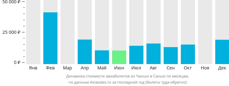 Динамика стоимости авиабилетов из Чанши в Санью по месяцам