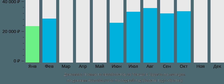 Динамика стоимости авиабилетов из Чанша в Урумчи по месяцам