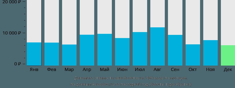 Динамика стоимости авиабилетов из Чебоксар по месяцам