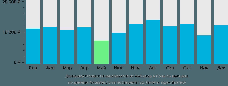 Динамика стоимости авиабилетов из Чебоксар в Сочи по месяцам