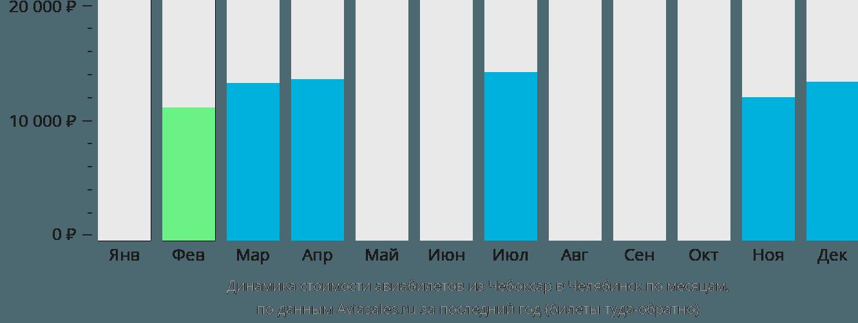 Динамика стоимости авиабилетов из Чебоксар в Челябинск по месяцам