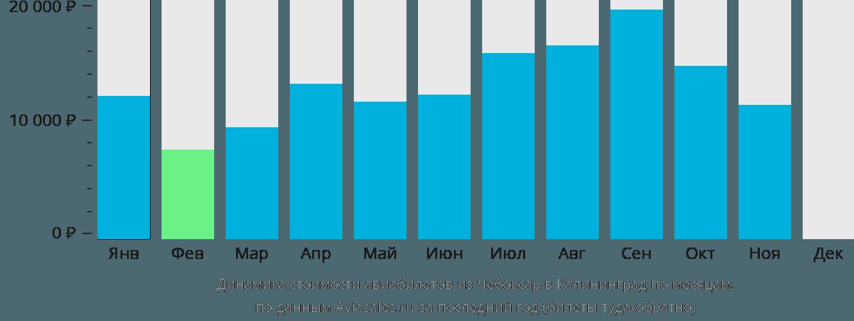 Динамика стоимости авиабилетов из Чебоксар в Калининград по месяцам
