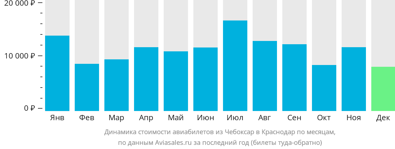 Динамика стоимости авиабилетов из Чебоксар в Краснодар по месяцам