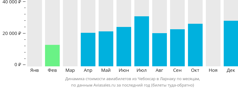 Динамика стоимости авиабилетов из Чебоксар в Ларнаку по месяцам