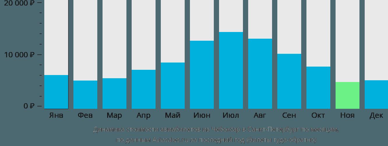 Динамика стоимости авиабилетов из Чебоксар в Санкт-Петербург по месяцам