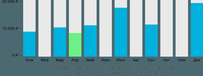 Динамика стоимости авиабилетов из Чебоксар в Махачкалу по месяцам
