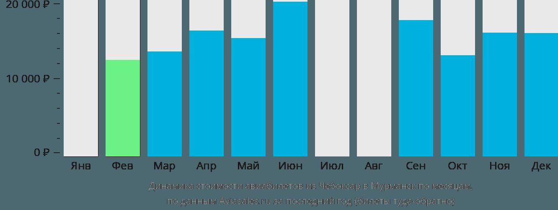 Динамика стоимости авиабилетов из Чебоксар в Мурманск по месяцам
