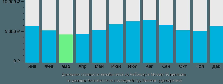 Динамика стоимости авиабилетов из Чебоксар в Москву по месяцам