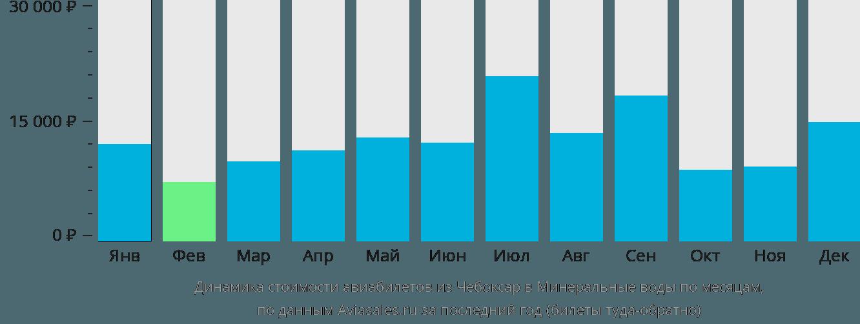 Динамика стоимости авиабилетов из Чебоксар в Минеральные Воды по месяцам