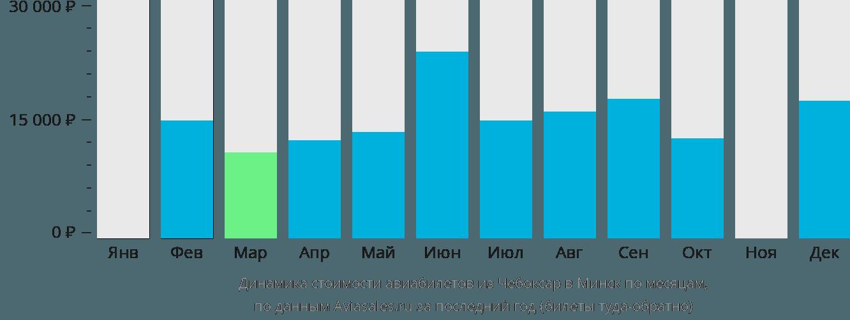 Динамика стоимости авиабилетов из Чебоксар в Минск по месяцам